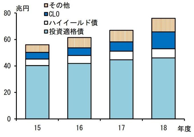 日本大型金融機構在 CLO 的持有比例不斷升高。(圖片:翻攝自日本央行)