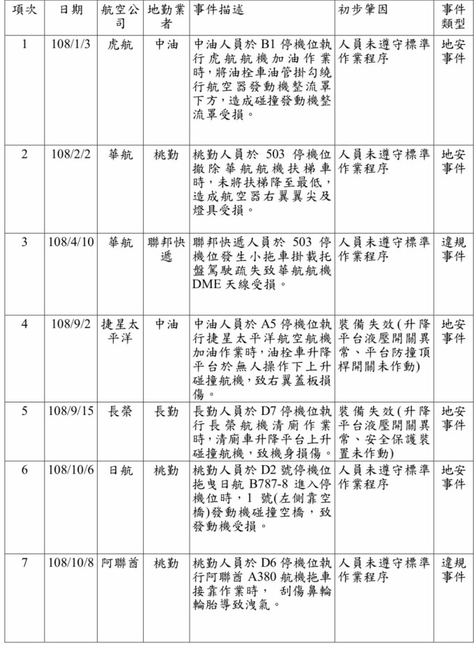 今年以來桃園國際機場共發生 7 起地安及違規事件。(表:交通部提供)