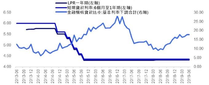008 資料來源: wind,LPR 主要跟隨基準利率變動