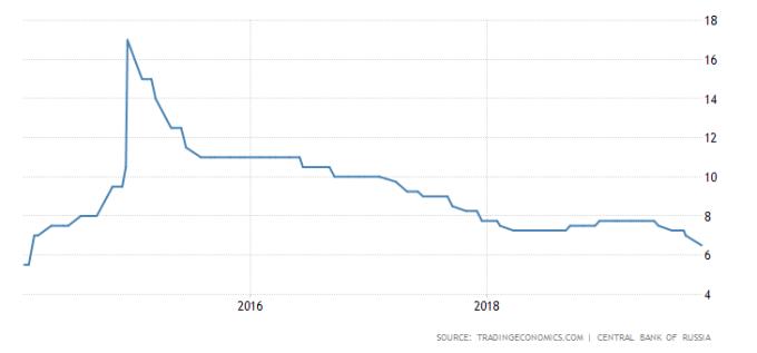 俄羅斯央行基準利率走勢圖 圖片:tradingeconomics