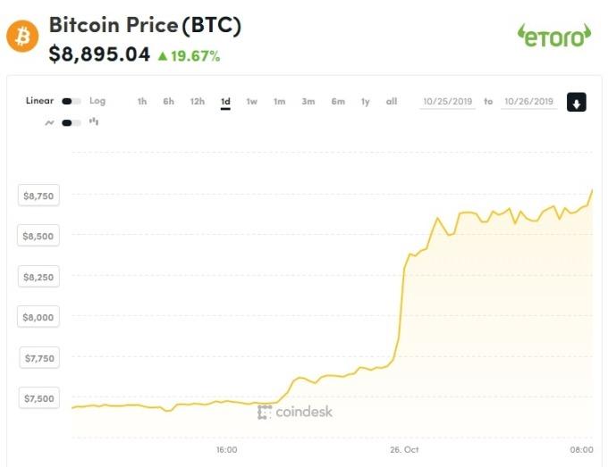 比特幣自週五 7400 低點反彈,一度觸及 8909 美元高點,觀望 9000 美元大關。(圖片:coindesk)