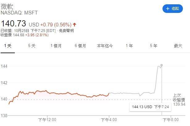 微軟 (MSFT-US) 週五盤後股價跳漲近 3%