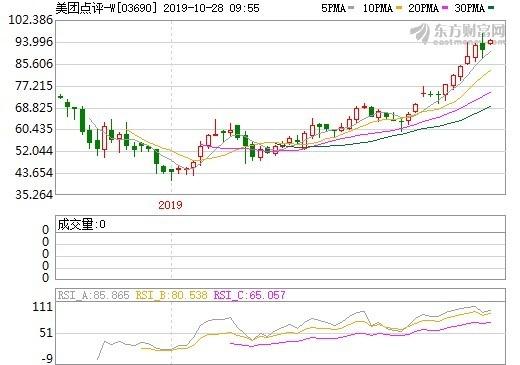 資料來源:東方財富網,美團股價週線走勢