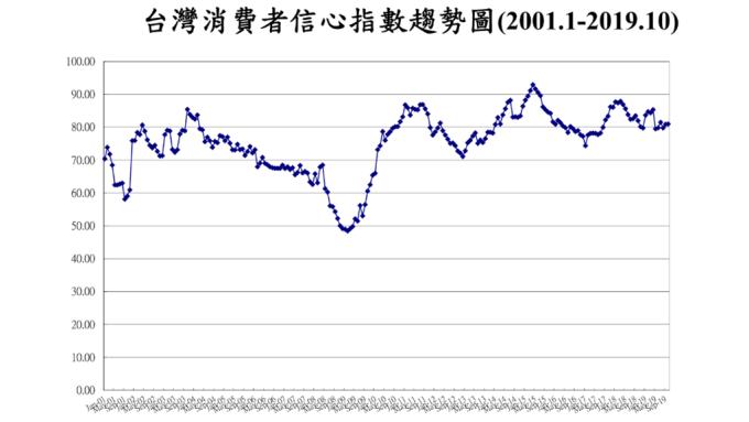 散戶居高思危?10月CCI調查 投資股票信心創4個月低點