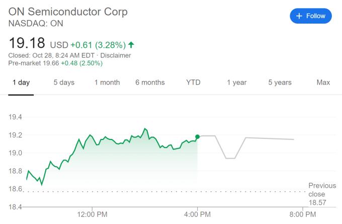 安森美股價走勢 (圖片:谷歌)