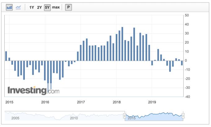 達拉斯 Fed 10 月 商業 活動 指數 (圖 : Investing.com)