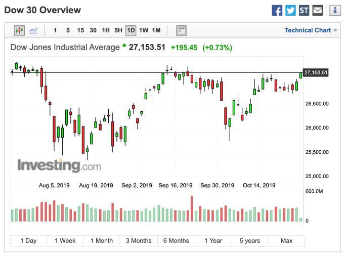 (圖: Investing.co I)