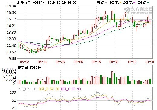資料來源:東方財富網,水晶光電股價日線走勢