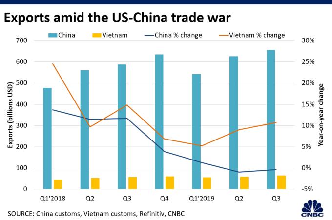 越南出口逆勢上升 (圖表取自 CNBC)