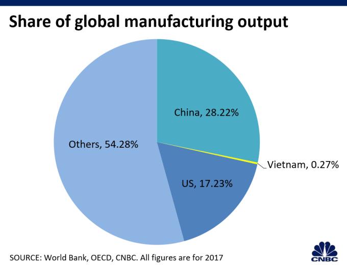 越南製造業產量不足 (圖表取自 CNBC)