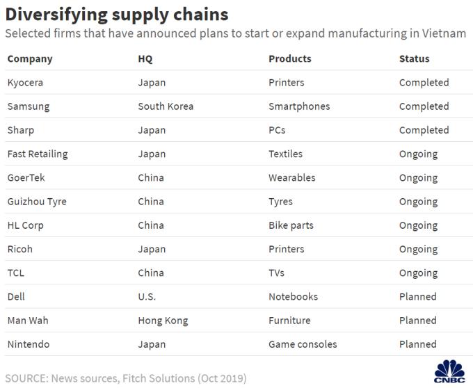 主要公司供應鏈移轉 (圖表取自 CNBC)