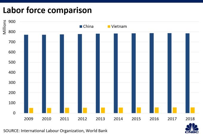 中越勞動力比較 (圖表取自 CNBC)