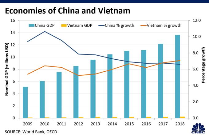 中越經濟比較 (圖表取自 CNBC)