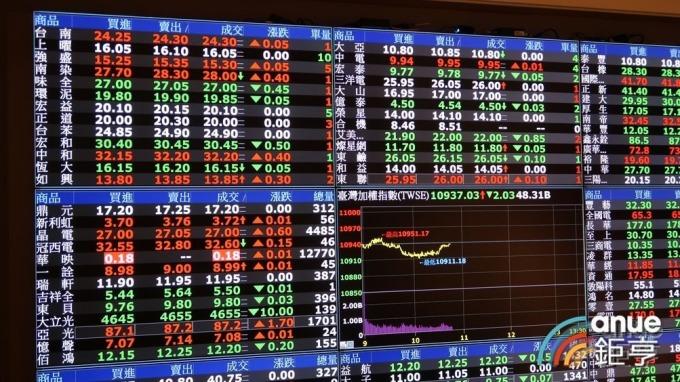 貿易戰休兵風險性資產回溫 台股基金10月大漲近7%