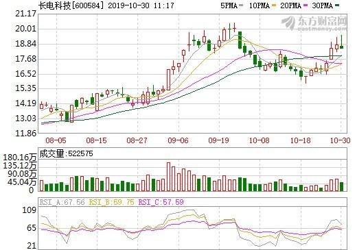 資料來源:東方財富網,長電科技股價日線走勢