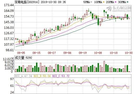 資料來源:東方財富網,深南股價日線走勢