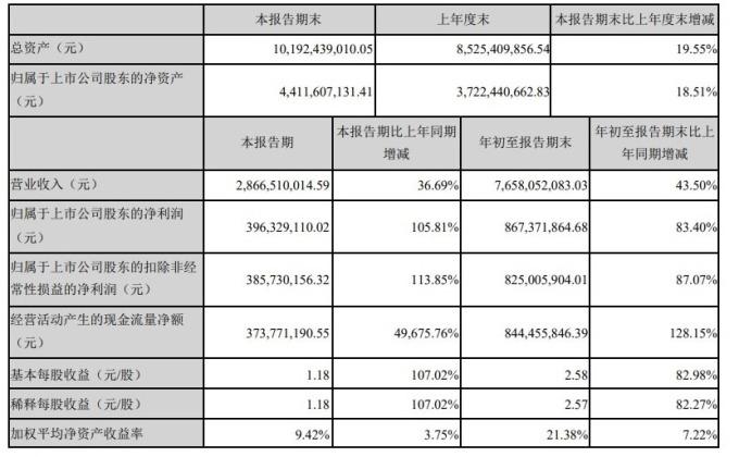 資料來源:公司財報