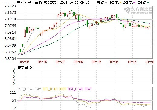資料來源: 東方財富網, 在岸人民幣日線走勢