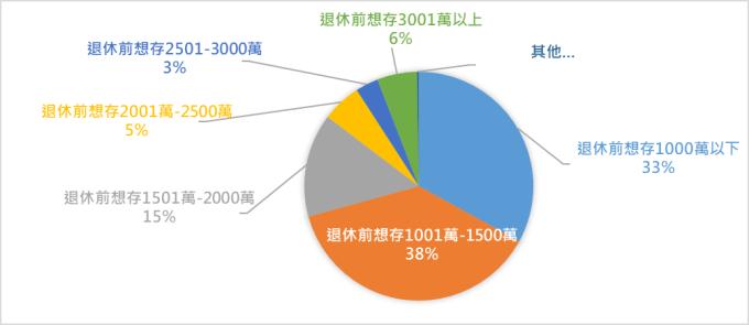 資料來源:保德信投信,退休理財調查,2019/10。