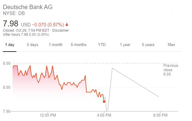 德銀股價走勢(圖片:谷歌)