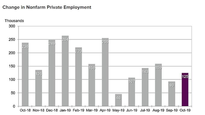 美國十月份「小非農」ADP報12.5萬人 略優於預期