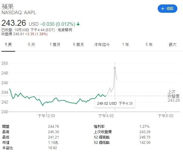 蘋果 (AAPL-US) 週三盤後股價走高。