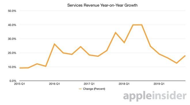 蘋果第四季服務營收貢獻 125 億美元的收入。(圖片:appleinsider)