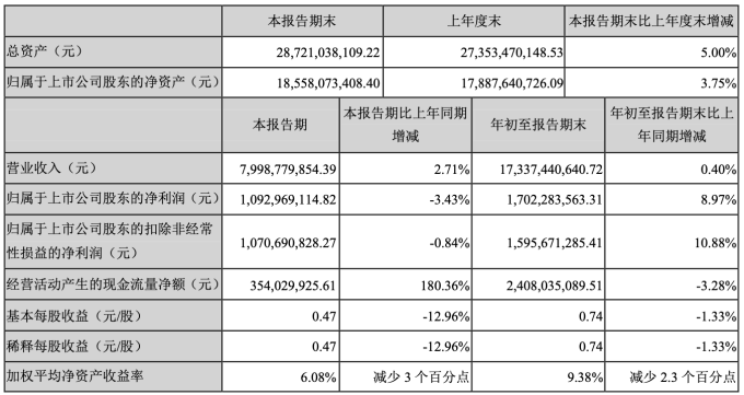 鵬鼎第三季財報數據 (圖:鵬鼎控股)