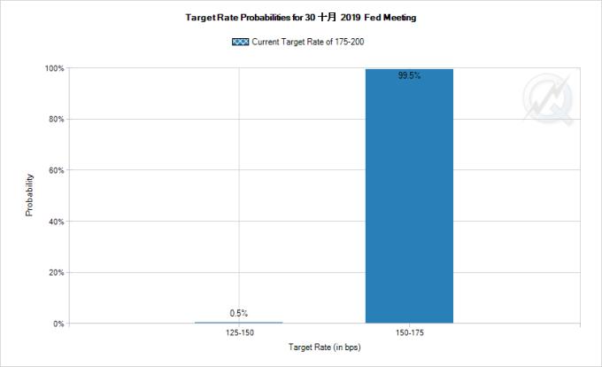 華爾街預期聯準會將在今日宣布年內第三度降息,降息機率逼近百分百 (圖片:CME)