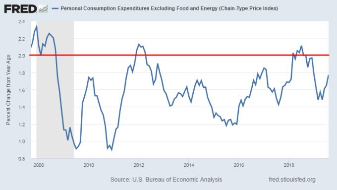 核心個人消費支出年增率 圖片:Fred