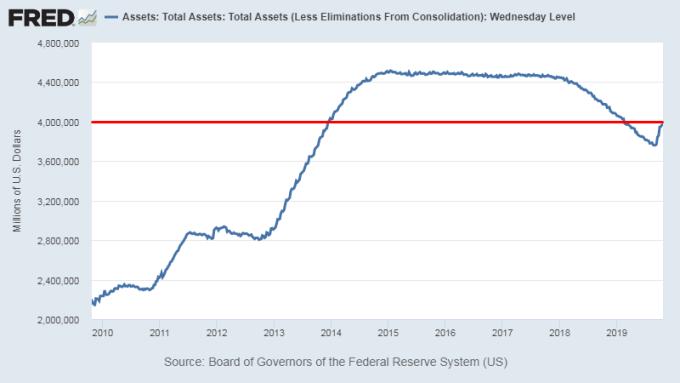 Fed資產負債表 圖片:Fred
