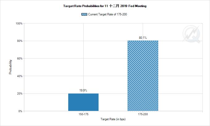 市場預期Fed 12月再次降息機率僅為19.9% 圖片:CME