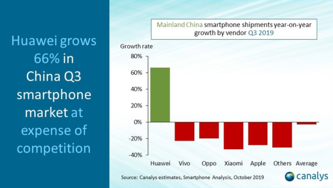 2019 年第三季,華為以 66% 出貨成長遙遙領先其他競爭對手 (圖:Canalys)