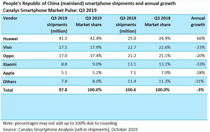 2018-2019 年,中國智慧手機市場出貨量和市佔率 (圖:Canalys)