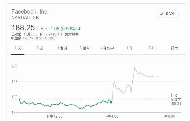 臉書股價 (圖片: AFP)