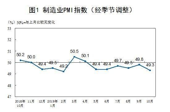 (圖表取自中國統計局官網)
