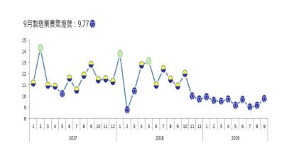 9月製造業景氣燈號連續亮出第11顆藍燈。(圖:台經院提供)