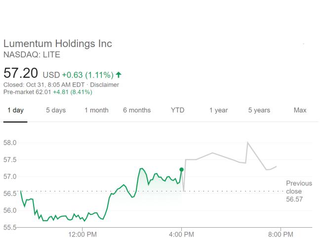 Lumentum 股價走勢 (圖片:谷歌)