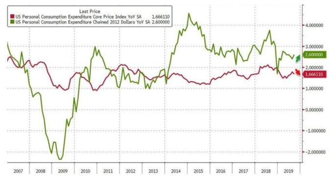 美國 9 月核心 PCE 物價指數年增率 (圖:Zerohedge)