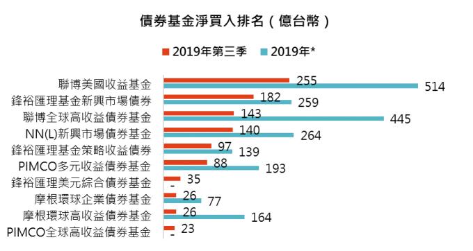 資料來源:基金資訊觀測站,「鉅亨買基金」整理,資料期間 2019/1 – 2019/9,*2019 年資料為截到 9 月底的最新數據。- 標註表示該檔基金非今年以來債券型基金淨申購前 10 名。