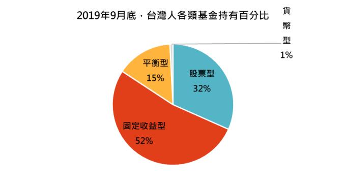 資料來源:基金資訊觀測站,「鉅亨買基金」整理,資料截至 2019/9/30。