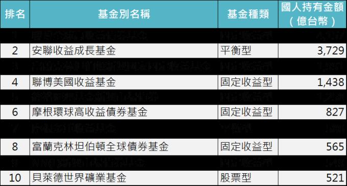 資料來源:基金資訊觀測站,「鉅亨買基金」整理,資料截止 2019/9/30。