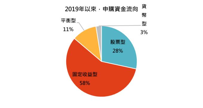 資料來源:基金資訊觀測站,「鉅亨買基金」整理,資料期間 2019/1 – 2019/9。