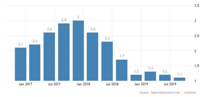 歐元區 GDP 年增率 圖片:tradingeconomics