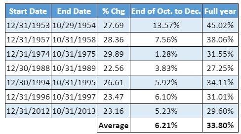 (圖: Dow Jones Data Group)
