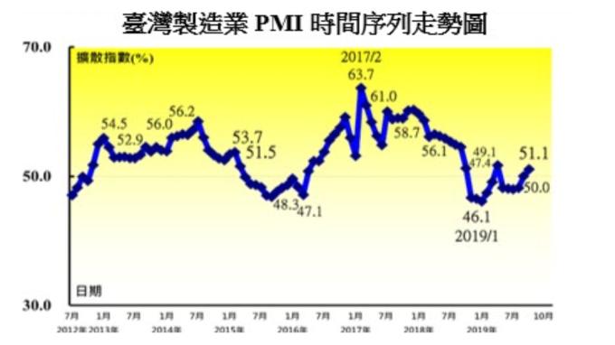 10月台灣製造業PMI半年來首見擴張 二指標創近一年最快擴張速度