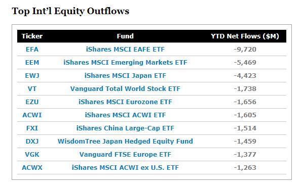 美國以外地區 ETF 資金流出排名 (圖片:ETF.com)