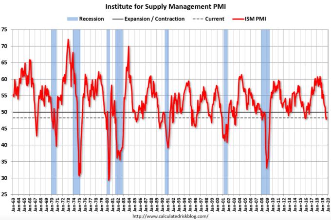 10 月 ISM 製造業 PMI 數據 (圖:calculatedrisk)