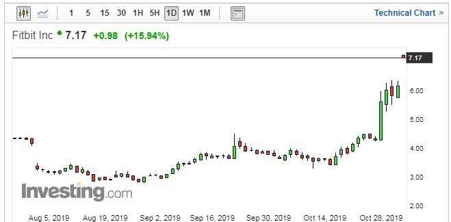 Fitbit 股價 15 分鐘走勢圖 圖片:investing.com