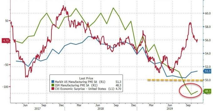 藍:Markit 製造業 PMI 綠:ISM 製造業 PMI 紅:花旗美國經濟驚奇指數 圖片:Zerohedge